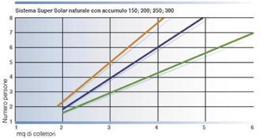 Diagramma dimensionamento veloce sistema solare termico naturale