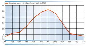 Schema energia prodotta