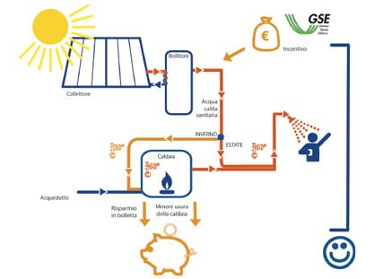 Benefici economici impianto termico
