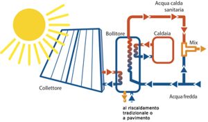 Schema funzionamento solare per integrazione riscaldamento