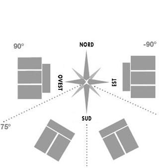 Schema posizionamento dell'impianto