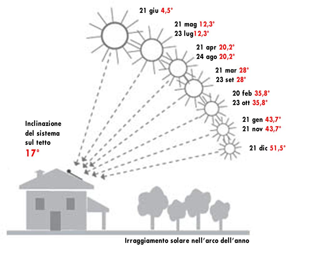 Schema irraggiamento solare