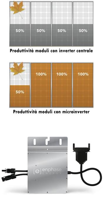 Microinverter Enphase