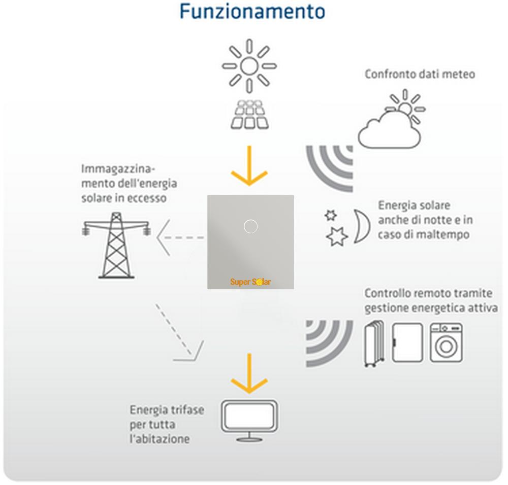 Funzionamento impianto fotovoltaico con accumulo