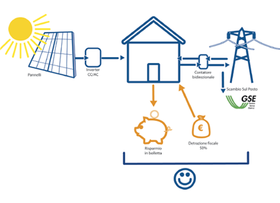 Benefici economici impianto fotovoltaico