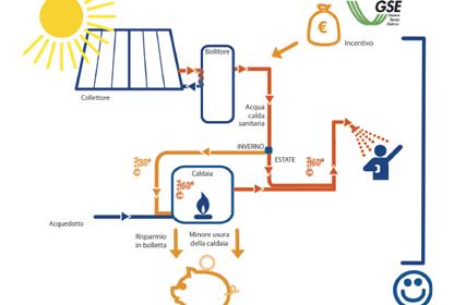 grafico benefici economici termico