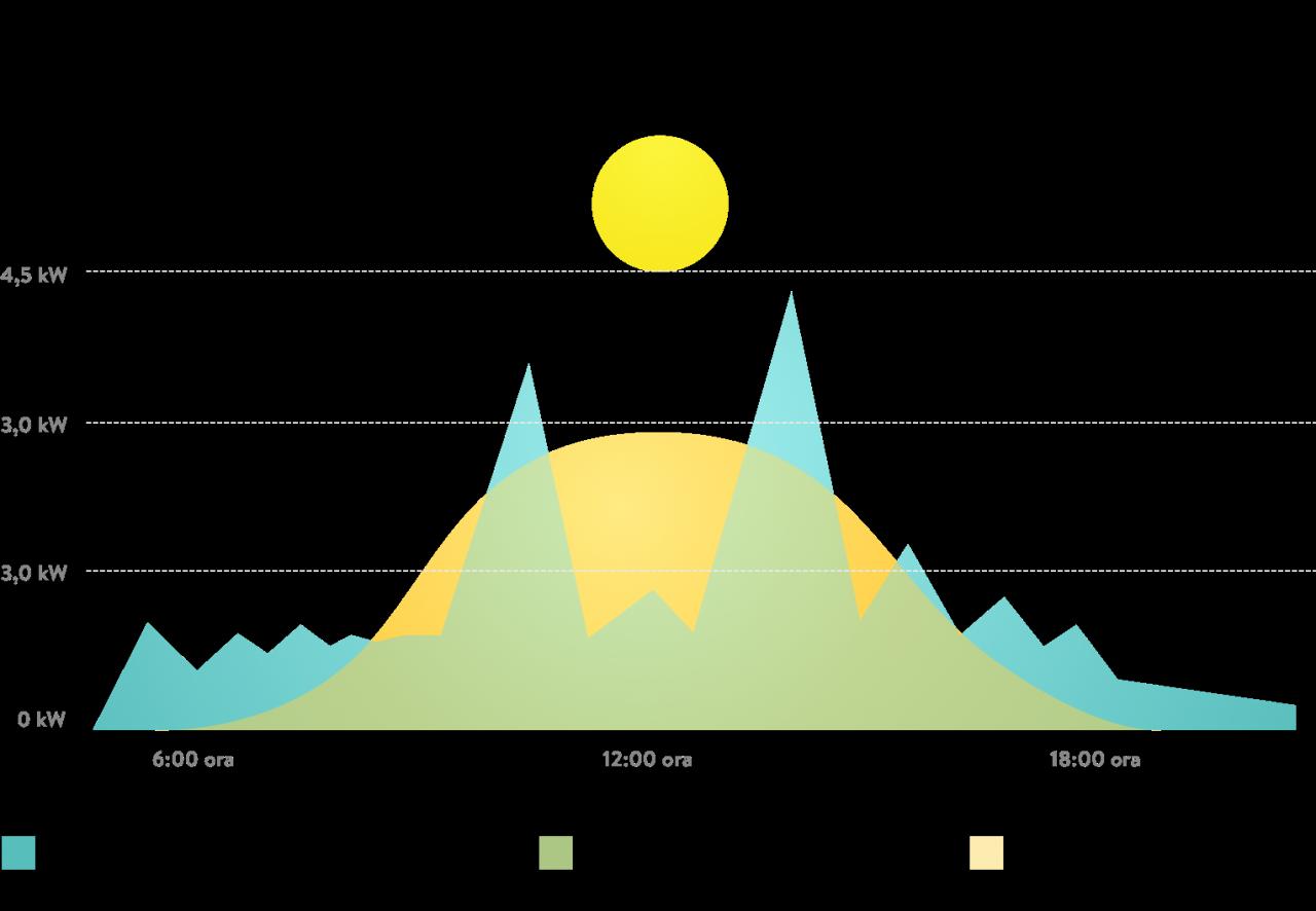 Grafico dei consumi con accumulo per fotovoltaico