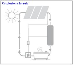 Schema sistema termico circolazione forzata