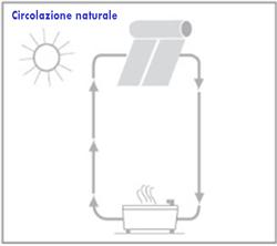 Schema sistema termico circolazione naturale