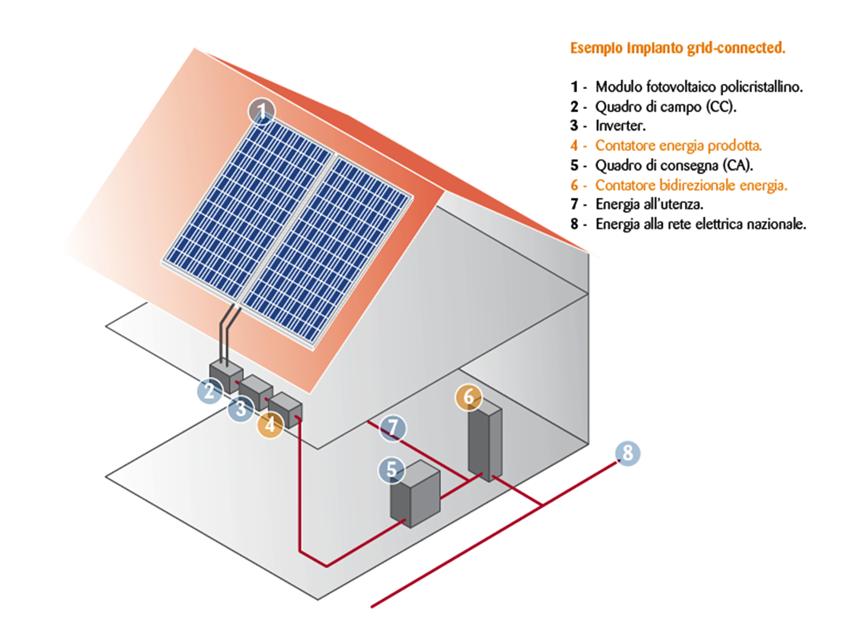 schema funzionamento fotovoltaico